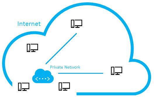 Remote Network Connection™ - Description of the Remote